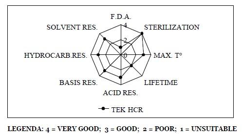 charakteristika materiálu HCR