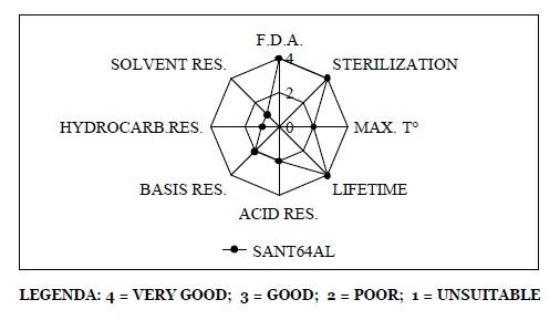 charakteristika materiálu TPV