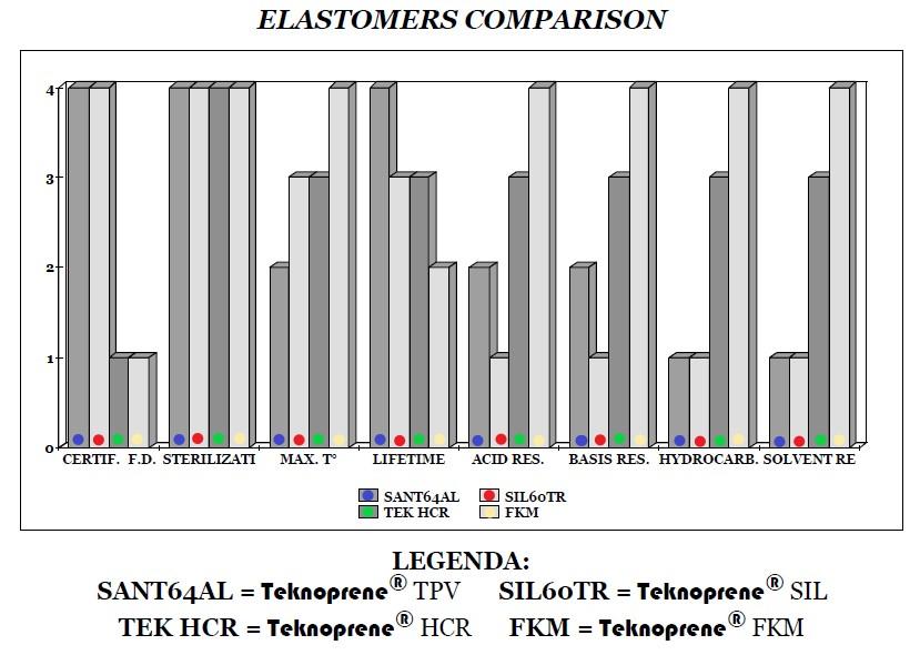 charakteristiky materiálů Teknoprene TPV, Teknoprene SIL, Teknoprene HCR a Teknoprene FKM