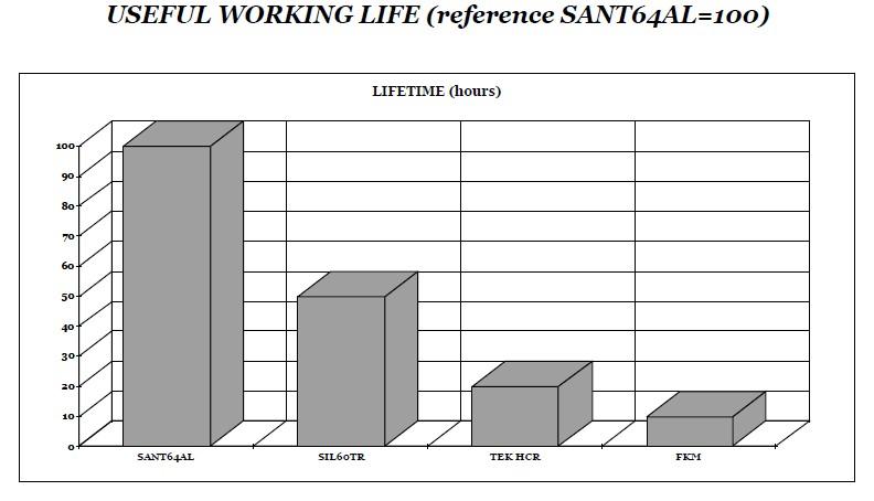 životnost pracovních hadiček peristaltického čerpadla